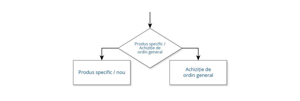 Schemă logică alegere mașină unealtă CNC pentru producție